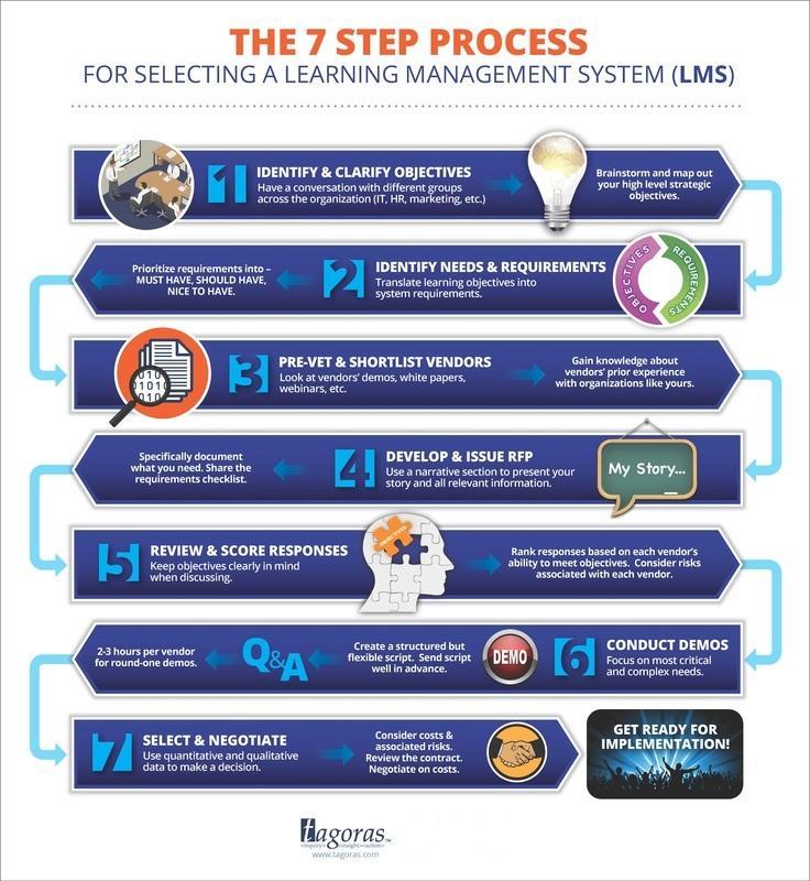 7-Step-LMS